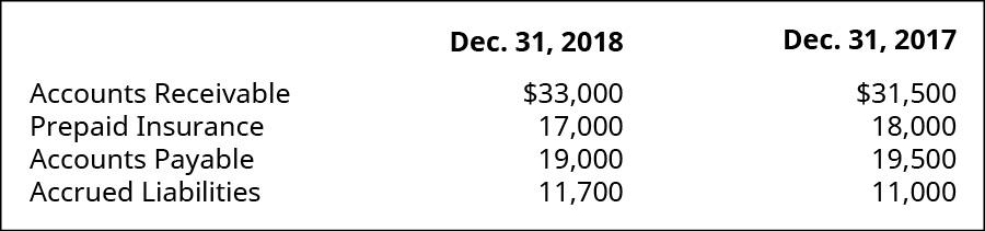 Accounts Receivable, Prepaid Insurance, Accounts Payable, Accrued Liabilities December 31, 2018, respectively: $33,000, 17,000, 19,000, 11,700. Accounts Receivable, Prepaid Insurance, Accounts Payable, Accrued Liabilities December 31, 2017, respectively: $31,500, 18,000, 19,500, 11,000.