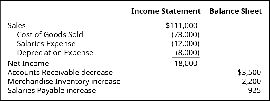 Income Statement items: Sales $111,000. Cost of Goods Sold (73,000). Salaries Expense (12,000). Depreciation Expense (8,000). Net Income 18,000. Balance Sheet items: Accounts Receivable decrease $3,500. Merchandise Inventory increase 2,200. Salaries Payable increase 925.