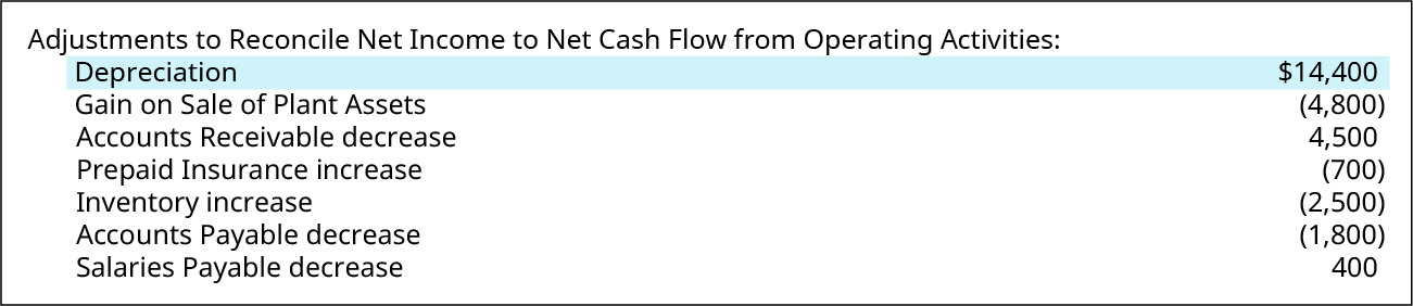 cash flow from operating activities is increased by