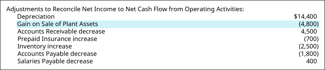 Adjustments to Reconcile Net Income to Net Cash Flow from Operating Activities: Depreciation $14,400; Gain on Sale of Plant Assets (4,800); Accounts Receivable decrease 4,500; Prepaid Insurance increase (700); Inventory increase (2,500); Accounts Payable decrease (1,800); Salaries Payable increase 400. Gain on Sale of Plant Assets is highlighted.
