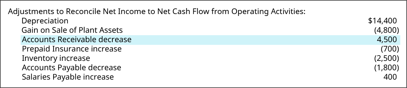Adjustments to Reconcile Net Income to Net Cash Flow from Operating Activities: Depreciation $14,400; Gain on Sale of Plant Assets (4,800); Accounts Receivable decrease 4,500; Prepaid Insurance increase (700); Inventory increase (2,500); Accounts Payable decrease (1,800); Salaries Payable increase 400. Accounts Receivable decrease is highlighted.