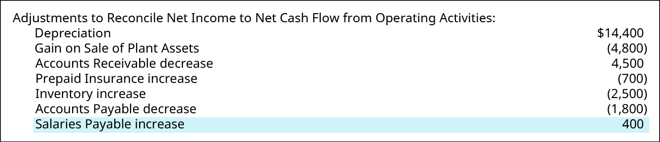 Adjustments to Reconcile Net Income to Net Cash Flow from Operating Activities: Depreciation $14,400; Gain on Sale of Plant Assets (4,800); Accounts Receivable decrease 4,500; Prepaid Insurance increase (700); Inventory Increase (2,500); Accounts Payable decrease (1,800); Salaries Payable increase 400. Salaries Payable increase is highlighted.