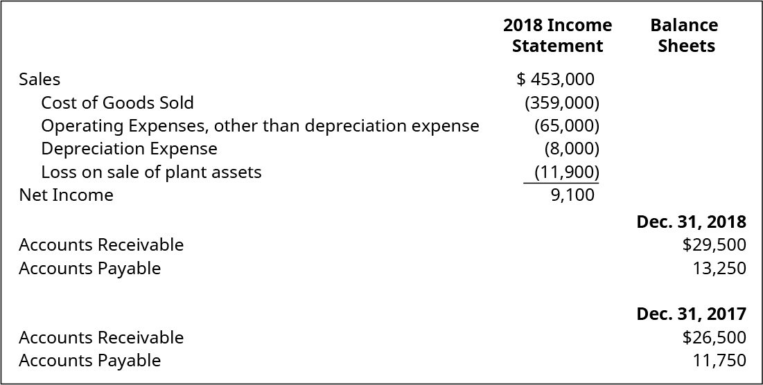Income Statement items: Sales $453,000. Cost of Goods Sold (359,000). Operating Expenses, other than depreciation expense (65,000). Depreciation Expense (8,000). Loss on Sale of Plant Assets (11,900). Net Income 9,100. Balance Sheet items: December 31, 2018: Accounts Receivable 29,500. Accounts Payable 13,250. December 31, 2017: Accounts Receivable 26,500. Accounts Payable 11,750.