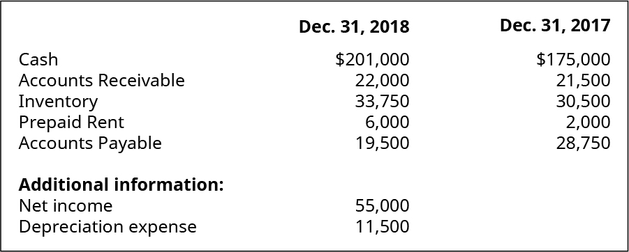 Cash, Accounts Receivable, Inventory, Prepaid Rent, Accounts Payable December 31, 2018, respectively: $201,000, 22,000 33,750, 6,000, 19,500. Additional information: Net Income, Depreciation Expense, respectively: 55,000, 11,500. Cash, Accounts Receivable, Inventory, Prepaid Rent, Accounts Payable December 31, 2017, respectively: $175,000, 21,500, 30,500, 2,000, 28,750.