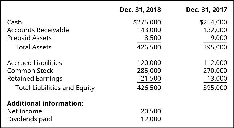 Cash, Accounts Receivable, Prepaid Assets, Total Assets, Accrued Liabilities, Common Stock, Retained Earnings, Total Liabilities and Equity December 31, 2018, respectively: $275,000, 143,000, 8,500, 426,500, 120,000, 285,000, 21,500, 426,500. Additional information: Net Income, Dividends paid, respectively: 20,500, 12,000. Cash, Accounts Receivable, Prepaid Assets, Total Assets, Accrued Liabilities, Common Stock, Retained Earnings, Total Liabilities and Equity December 31, 2017, respectively: $254,000, 132,000, 9,000, 395,000, 112,000, 270,000, 13,000, 395,000.