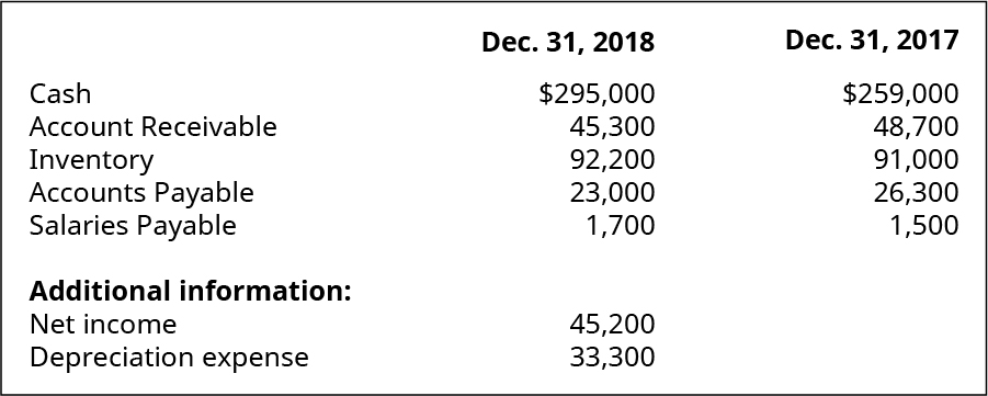 Cash, Accounts Receivable, Inventory, Accounts Payable, Salaries Payable December 31, 2018, respectively: $295,000, 45,300, 92,200, 23,000, 1,700. Additional information: Net Income, Depreciation Expense: 45,200, 33,300. Cash, Accounts Receivable, Inventory, Accounts Payable, Salaries Payable December 31, 2017, respectively: $259,000, 48,700, 91,000, 26,300, 1,500.