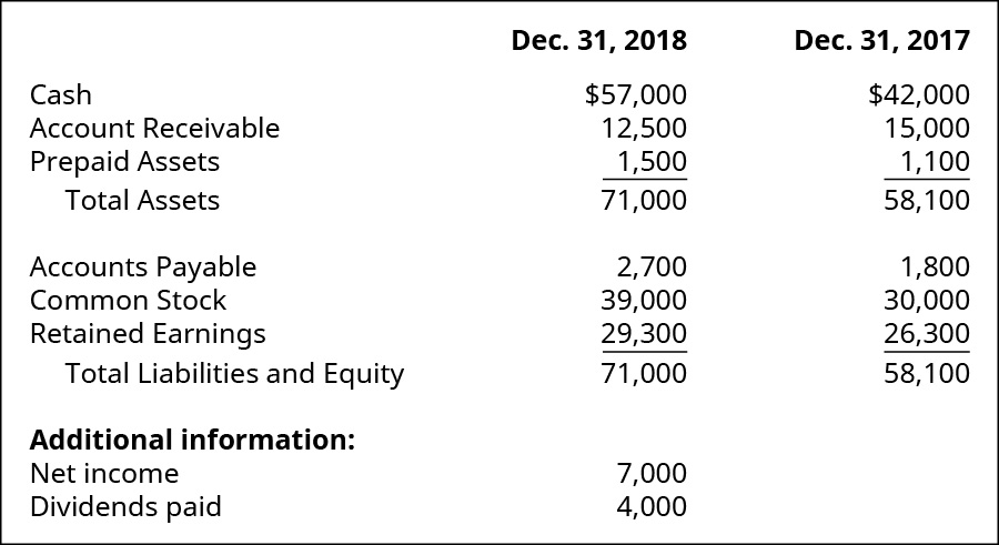 Cash, Account Receivable, Prepaid Assets, Total Assets, Accounts Payable, Common Stock, Retained Earnings, Total Liabilities and Equity December 31, 2018, respectively: $57,000, 12,500, 1,500, 71,000, 2,700, 39,000, 29,3000, 71,000. Additional information: Net income, Dividends paid: 7,000, 4,000. Cash, Account Receivable, Prepaid Assets, Total Assets, Accounts Payable, Common Stock, Retained Earnings, Total Liabilities and Equity December 31, 2017, respectively: $42,000, 15,000, 1,100, 58,100, 1,800, 30,000, 26,300, 58,100.