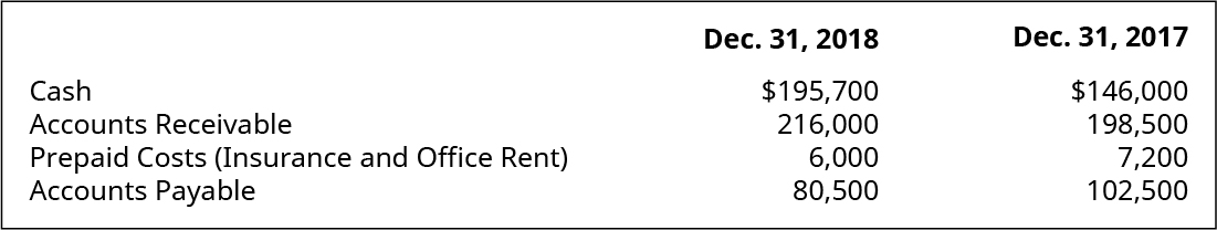 Cash, Accounts Receivable, Prepaid Costs (Insurance and Office Rent), Accounts Payable December 31, 2018, respectively: $195,700, 216,000, 6,000, 80,500. Cash, Accounts Receivable, Prepaid Costs (Insurance and Office Rent), Accounts Payable December 31, 2017, respectively: $146,000, 198,500, 7,2000, 102,500.