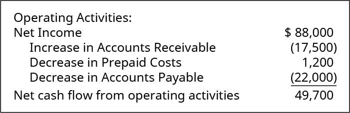 Operating Activities: Net income $88,000. Increase in Accounts Receivable (17,500). Decrease in Prepaid Costs 1,200. Decrease in Accounts Payable (22,000). Net cash flow from operating activities $49,700.