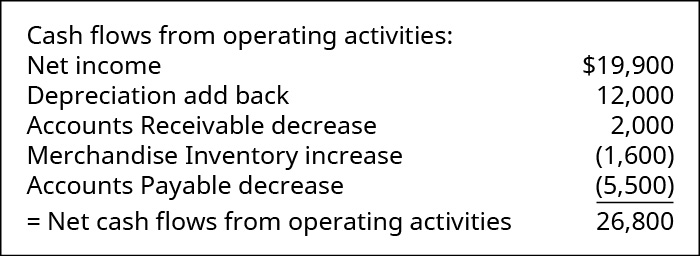 Cash flow from operating activities: Net income $19,900. Depreciation add back 12,000. Accounts Receivable decrease 2,000. Merchandise Inventory increase (1,600). Accounts Payable decrease (5,500). Net cash flow from operating activities 26,800.