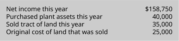Net income this year $158,750. Purchased plant assets this year 40,000. Sold track of land this year 35,000. Original cost of land that was sold 25,000.