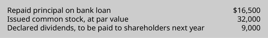 Repaid principal on bank loan $16,500. Issued common stock, at par value 32,000. Declared dividends, to be paid to shareholders next year 9,000.