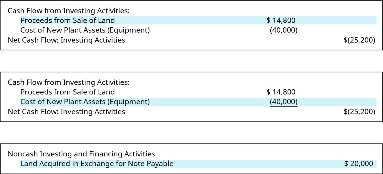 financing activity in a cash flow statement