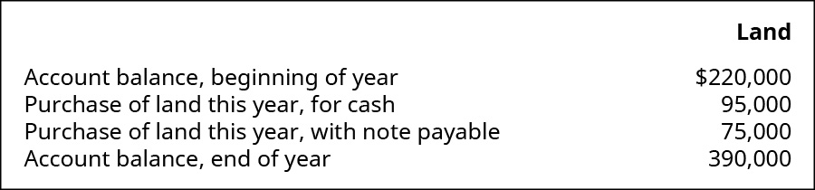 Land items: Account balance, beginning of year $220,000. Purchase of land this year, for cash 95,000. Purchase of land this year, with note payable 75,000. Account balance, end of year 390,000.