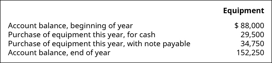 Equipment items: Account balance, beginning of year $88,000; Purchase of equipment this year, for cash 29,500; Purchase of equipment this year, with note payable 34,750; Account balance, end of year 152,250.