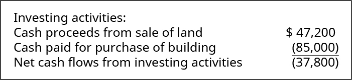 Investing activities: Cash proceeds from sale of land 47,200. Cash paid for purchase of building (85,000). Net cash flows from investing activities (37,800).