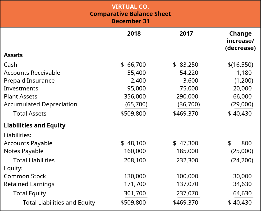 Virtual Company Comparative Balance Sheet December 31. Assets: Cash, Accounts Receivable, Prepaid Insurance, Investments, Plant Assets, Accumulated Depreciation, and Total Assets for 2018, 2017, and Change (increase or decrease), respectively: $66,700, $83,250, $(16,550); 55,400, 54,220, 1,180; 2,400, 3,600, (1,200; 95,000, 75,000, 20,000; 356,000, 290,000, 66,000; (65,700), 36,700, (29,000); 509,800, 469,370, 40,430. Liabilities and Equity: Liabilities: Accounts Payable, Notes Payable, Total Liabilities for 2018, 2017, and Change (increase or decrease), respectively: $48,100, 47,300, 800; 160,000, 100,000, (25,000); 208,100, 232,300, (24,200). Equity: Common Stock, Retained Earnings, Total Equity, Total Liabilities and Equity, respectively: 130,000, 100,000, 30,000 increase; 171,700, 137,070, 34,630; 301,700, 237,070, 64,630; 509,800, 469,370, 40,430.