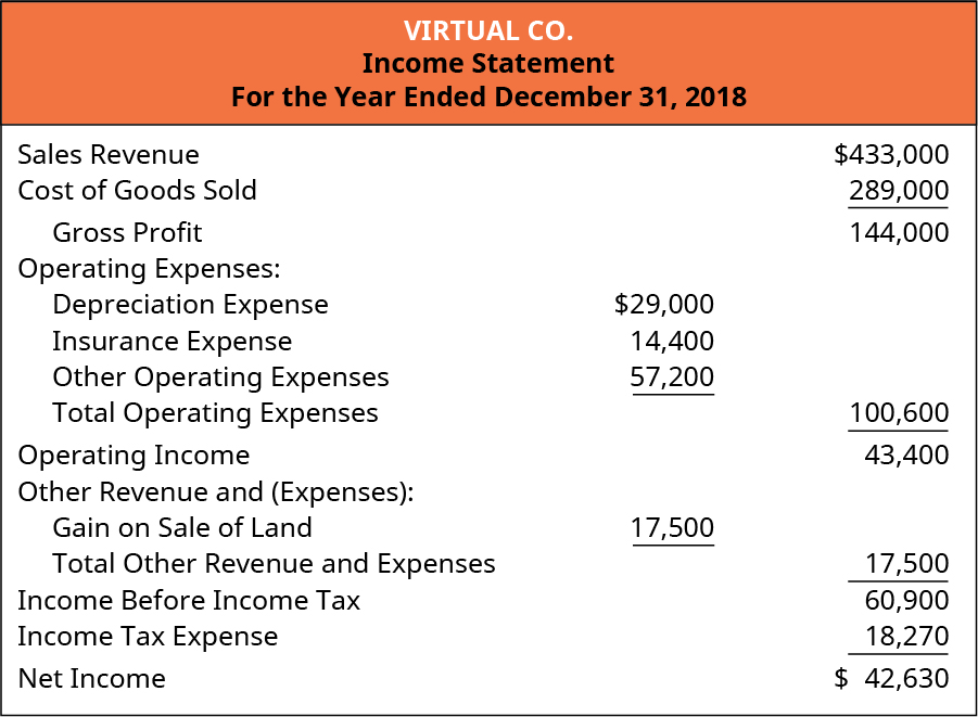 Virtual Company. Income Statement, for the Year Ended December 31, 2018. Sales Revenue $433,000. Cost of Goods Sold 289,000. Gross Profit 144,000. Operating Expenses. Depreciation Expense 29,000. Insurance Expense 14,400. Other Operating Expenses 57,200. Total Operating Expenses 100,600. Operating Income 43,400. Other Revenue and Expenses: Gain on Sale of Land 17,500. Total Other Revenue and Expenses 17,500. Income before Income Tax 60,900. Income Tax Expense 18,270. Net Income 42,630.