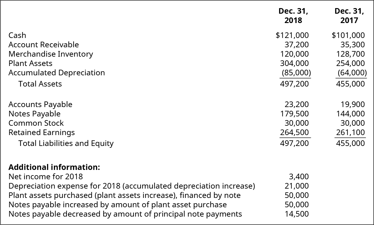 Cash, Account Receivable, Merchandise Inventory, Land, Plant Assets, Accumulated Depreciation, Total Assets, Accounts Payable, Notes Payable, Common Stock, Retained Earnings, Total Liabilities and Equity December 31, 2018, respectively: $121,000, 37,200, 120,000, 304,000, (85,000), 497,200, 23,200, 179,500, 30,000, 264,500, 497,200. Additional Information: Net Income for 2018, Depreciation Expense for 2018 (Accumulated Depreciation increase), Plant Assets purchased (Plant Assets increase), financed by note, Notes Payable increased by amount of plant asset purchase, Notes Payable decreased by amount of principal note payments, respectively: 3,400, 21,000, 50,000, 50,000, 14,500. Cash, Account Receivable, Merchandise Inventory, Land, Plant Assets, Accumulated Depreciation, Total Assets, Accounts Payable, Notes Payable, Common Stock, Retained Earnings, Total Liabilities and Equity December 31, 2017, respectively: $101,000, 35,3000, 128,700, 254,000, (64,000), 455,000, 19,900, 144,000, 30,000, 261,100, 455,000.