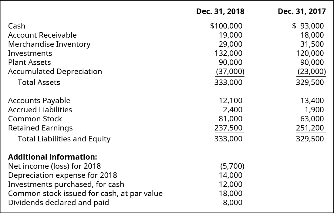 Cash, Account Receivable, Merchandise Inventory, Investments, Plant Assets, Accumulated Depreciation, Total Assets, Accounts Payable, Accrued Liabilities, Common Stock, Retained Earnings, Total Liabilities and Equity December 31, 2018, respectively: $100,000, 19,000, 29,000, 132,000, 90,000, (37,000), 333,000, 12,100, 2,400, 81,000, 237,500, 333,000. Additional information: Net Income (loss) for 2018, Depreciation Expense for 2018, Investments purchased, Common Stock issued for cash, at par value for cash, Dividends declared and paid, respectively: (5,700), 14,000, 12,000, 18,000, 8,000. Cash, Account Receivable, Merchandise Inventory, Investments, Plant Assets, Accumulated Depreciation, Total Assets, Accounts Payable, Accrued Liabilities, Common Stock, Retained Earnings, Total Liabilities and Equity December 31, 2017, respectively: $93,000, 18,000, 31,500, 120,000, 90,000, (23,000), 329,500, 13,400, 1,900, 63,000, 251,200, 329,500.