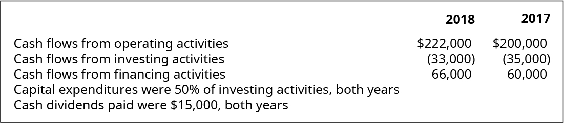 Cash flows from operating activities 2018: $222,000; 2017: $200,000; cash flows from investing activities 2018: (33,000); 2017: (35,000); cash flows from financing activities 2018: 66,000; 2017: 60,000. Capital expenditures were 50 percent of investing activities, both years and cash dividends paid were $15,000, both years.