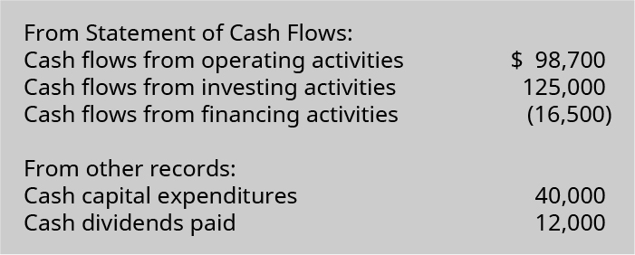 Statement of cash flows: Cash flow from operating activities $98,700; cash flows from investing activities 125,000; cash flows from financing activities (16,500). From other records: Cash capital expenditures 40,000 and cash dividends paid 12,000.