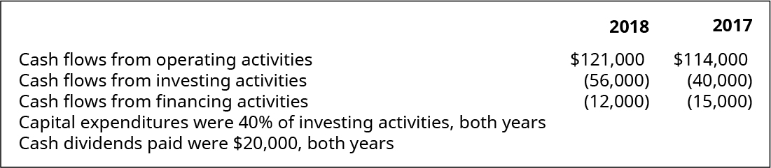 Cash flows from operating activities, cash flows from investing activities, cash flows from financing activities 2018, respectively: $121,000, (56,000), (12,000). Cash flows from operating activities, cash flows from investing activities, cash flows from financing activities 2017, respectively: $114,000, (40,000), (15,000). Capital expenditures were 40% of investing activities, both years. Cash dividends paid were $20,000, both years.