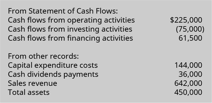 From statement of cash flows: Cash flows from operating activities 225,000. Cash flows from investing activities (75,000). Cash flows from financing activities 61,500. From other records: Capital expenditure costs 144,000. Cash dividends payments 36,000. Sales revenues 642,000. Total assets 450,000.