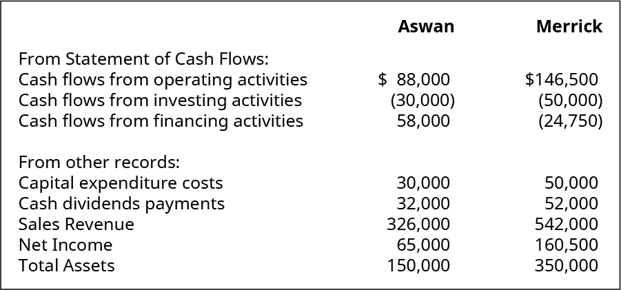 Aswan Company From Statement of Cash Flows: Cash flow from operating activities 88,000. Cash flows from investing activities (30,000). Cash flows from financing activities 58,000. From other records: Capital expenditure costs 30,000. Cash dividends payments 32,000. Sales revenue 326,000. Net income 65,000. Total assets 150,000. Merrick Company From Statement of Cash Flows: Cash flow from operating activities 146,500. Cash flows from investing activities (50,000). Cash flows from financing activities (24,750). From other records: Capital expenditure costs 50,000. Cash dividends payments 52,000. Sales revenue 542,000. Net income 160,500. Total assets 350,000.