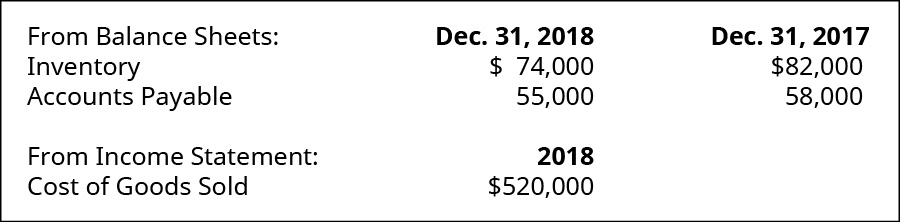 From Balance Sheet on December 31, 2018: Inventory $74,000; Accounts Payable 55,000. December 31, 2017: Inventory $82,000; Accounts Payable 58,000. From Income Statement of 2018: Cost of Goods Sold $520,000.