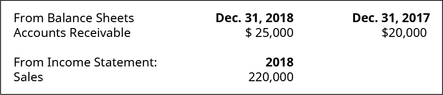 From Balance Sheet on December 31, 2018: Accounts Receivable $25,000. December 31, 2017: Accounts Receivable $20,000. From Income Statement of 2018: Sales 220,000.