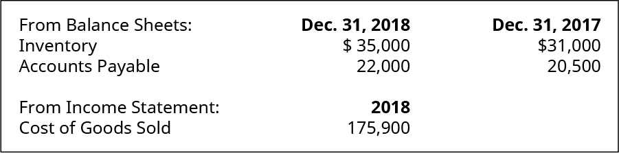 From Balance Sheet on December 31, 2018: Inventory $35,000; Accounts Payable 22,000. December 31, 2017: Inventory 31,000; Accounts Payable 20,500. From Income Statement of 2018: Cost of Goods Sold 175,900.