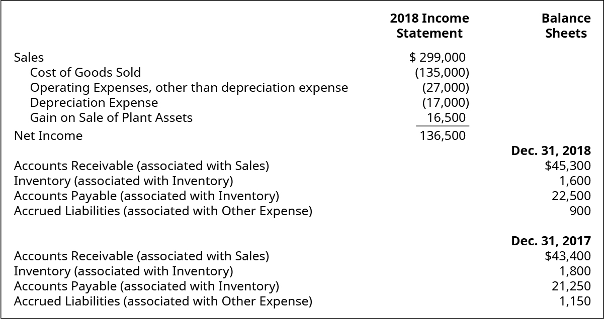 2018 Income Statement items: Sales $299,000. Cost of goods sold (135,000). Operating expenses, other than depreciation expense (27,000). Depreciation expense (17,000). Gain on sale of plant assets 16,500. Net income 136,500. Balance Sheet items: December 31, 2018: Accounts receivable (associated with sales) $45,300. Inventory (associated with inventory) 1,600. Accounts payable (associated with inventory) 22,500. Accrued liabilities (associated with other expenses) 900. December 31, 2017: Accounts receivable (associated with sales) $43,400. Inventory (associated with inventory) 1,800. Accounts payable (associated with inventory) 21,250. Accrued liabilities (associated with other expenses) 1,150.