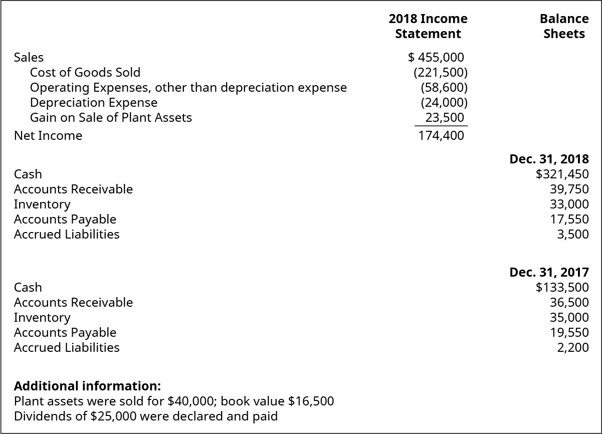2018 Income Statement items: Sales $455,000. Cost of goods sold (221,500). Operating expenses, other than depreciation expense (58,600). Depreciation expense (24,000). Gain on sale of plant assets 23,500. Net income 174,400. Balance Sheet items: December 31, 2018: Cash $321,450. Accounts receivable 39,750. Inventory 33,000. Accounts payable 17,550. Accrued liabilities 3,500. December 31, 2017: Cash $133,500. Accounts receivable 36,500. Inventory 35,000. Accounts payable 19,550. Accrued liabilities 2,200. Additional information: Plant assets were sold for $40,000; book value $16,500. Dividends of $25,000 were declared and paid.