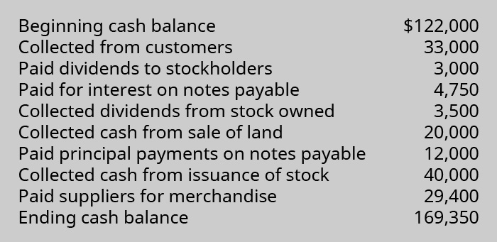 Beginning cash balance $122,000. Collected from customers 33,000. Paid dividends to stockholders 3,000. Paid for interest on notes payable 4,750. Collected dividends from stock owned 3,500. Collected cash from sale of land 20,000. Paid principal payments on notes payable 12,000. Collected cash from issuance of stock 40,000. Paid suppliers for merchandise 29,400. Ending cash balance 169,350.
