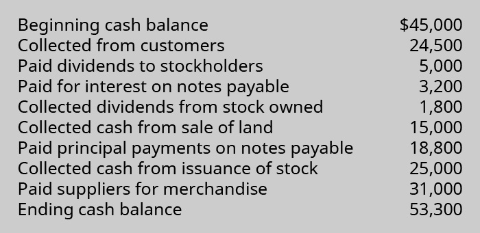 Beginning cash balance $45,000. Collected from customers 24,500. Paid dividends to stockholders 5,000. Paid for interest on notes payable 3,200. Collected dividends from stock owned 1,800. Collected cash from sale of land 15,000. Pain principal payments on notes payable 18,800. Collected cash from issuance of stock 25,000. Paid suppliers for merchandise 31,000. Ending cash balance 53,300.