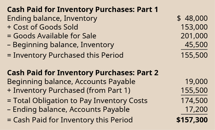 Cash paid for inventory purchase: part 1. Ending balance, inventory $48,000. Plus cost of goods sold 153,000. Equals goods available for sale 201,000. Less beginning balance, inventory 45,500. Equals inventory purchased this period 155,500. Cash paid for inventory purchases: part 2. Beginning balance, accounts payable 19,000. Plus inventory purchased (from part 1) 155,500. Equals total obligation to pay inventory costs 174,500. Less ending balance, accounts payable 17,200. Equals cash paid for inventory this period $157,300.
