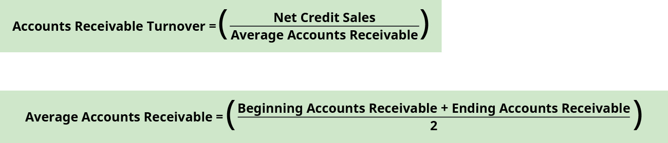 Accounts receivable turnover equals net credit sales divided by average accounts receivable. Average accounts receivable equals the sum of beginning accounts receivable and ending accounts receivable divided by two.
