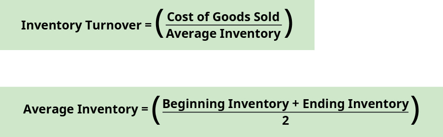 Inventory turnover equals cost of goods sold divided by average inventory. Average inventory equals the sum of beginning inventory and ending inventory divided by two.