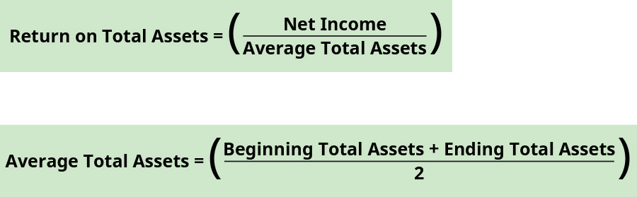 Return on total assets equals net income divided by average total assets. Average total assets equals the sum of beginning total assets and ending total assets divided by two.
