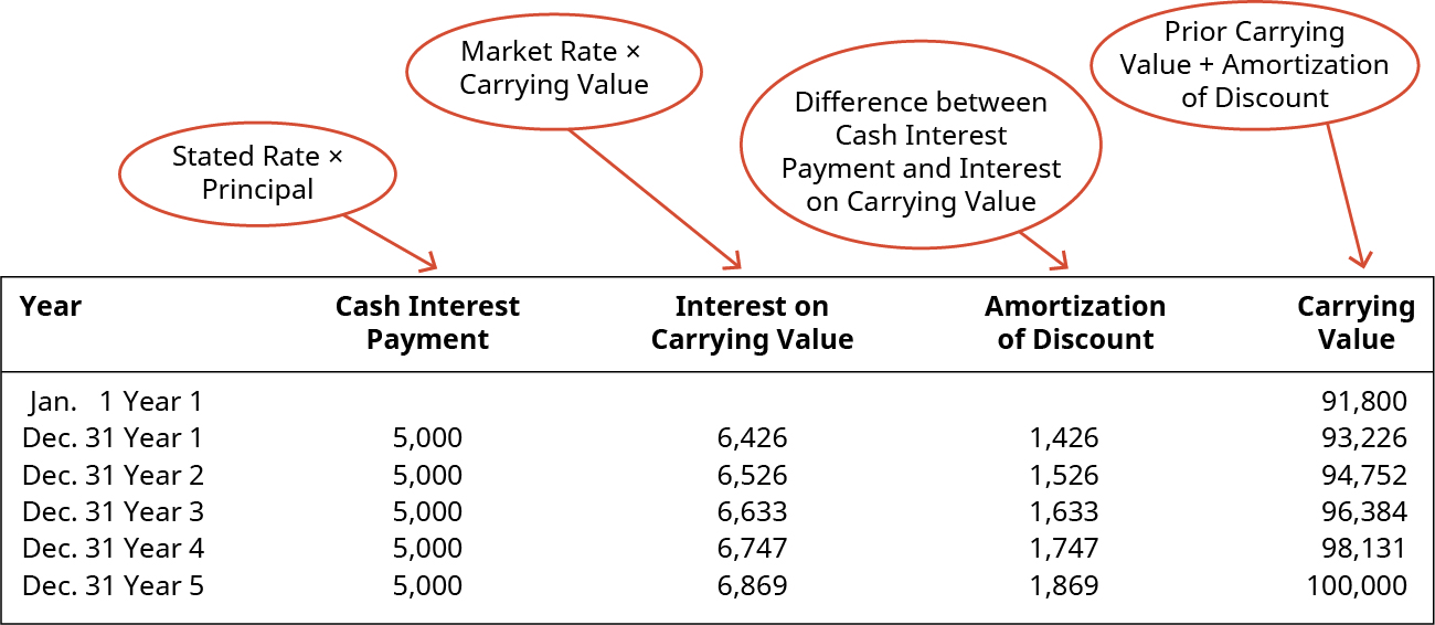 Data showing cash interest payments, interest on the carrying value, amortization of the discount, and the carrying value for a 5-year period.