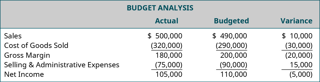 A chart shows a budget analysis. The actual, budgeted, and variance, respectively, for sales are $500,000, $490,000, $10,000. For cost of goods sold: (320,000), (290,000), (30,000). For gross margin: 180,000, 200,000, (20,000). For selling and administrative expenses: (75,000), (90,000), 15,000. For net income: $105,000, $110,000, (5,000).