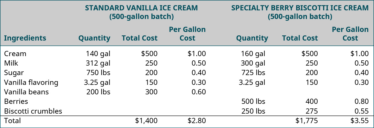 A chart shows a material cost analysis for producing 500 gallons of standard vanilla ice cream and 500 gallons of specialty berry biscotti ice cream. The ingredients, quantity, total cost, and per gallon cost for standard vanilla are cream, 140 gallons, $500, $1.00; milk, 312 gallons, $250, $0.50; sugar, 750 pounds, $200, $.040; vanilla flavoring, 3.25 gallons, $150, $0.30; vanilla beans, 200 pounds, $300, $0.60; total, $1,400, $2.80. The ingredients, quantity, total cost, and per gallon cost for specialty berry biscotti are cream, 160 gallons, $500, $1.00; milk 300 gallons, $250, $0.50; sugar, 725 pounds, $200, $0.40; vanilla flavoring, 3.25 gallons, $150, $0.30; berries, 500 pounds, $400, $0.80; biscotti crumbles, 250 pounds, $275, $0.55; total, $1,775, $3.55.
