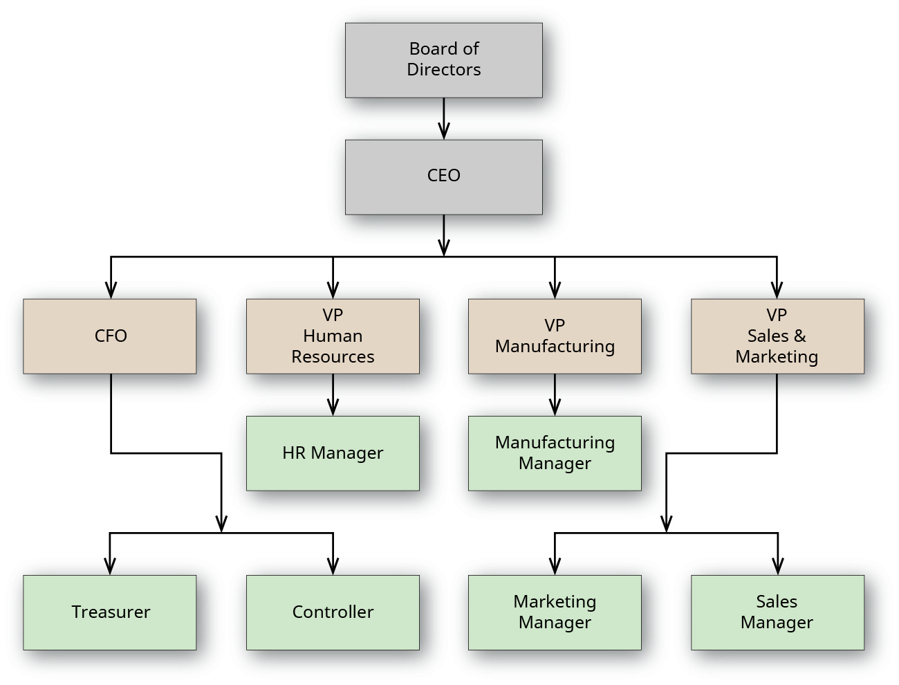 A chart outlines workflow for an organization. At the top is the board of directors. Below that is the CEO. The line below that is CFO, VP Human Resources, VP Manufacturing, and VP Sales and Marketing. Below the CFO is Treasurer and Controller. Below VP Human Resources is HR Manager. Below VP Manufacturing is Manufacturing Manager. Below VP Sales and Marketing is Marketing Manager and Sales Manager.