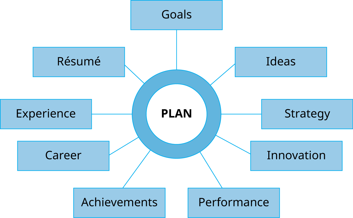 A chart shows a circle in the center with nine boxes branching off from the circle. The circle is labeled Plan. From the top, clockwise, the boxes are labeled goals, ideas, strategy, innovation, performance, achievements, career, experience, résumé.