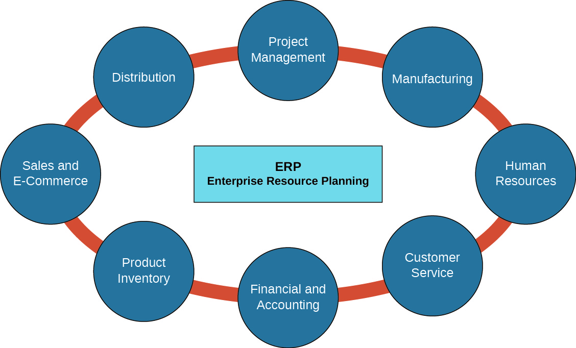A diagram show a box in the center labeled ERP Enterprise Resource Planning. The box is surrounded by eight circles that are connected to form an oval around the center box. From top clockwise, they are labeled Project Management, Manufacturing, Human Resources, Customer Service, Financial and Accounting, Product Inventory, Sales and E-Commerce, and Distribution.