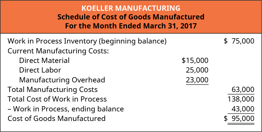 Koeller Manufacturing Schedule of Cost of Goods Manufactured For the Month Ended March 31, 2017. Work in Process Inventory (beginning balance) $75,000, plus Current Manufacturing Costs: Direct Material $15,000, Direct Labor 25,000, and Manufacturing Overhead 23,000, equals Total Manufacturing Costs of 63,000. Equals Total cost of Work in Process 138,000, less Work in Process, ending balances 43,000, equals Cost of Goods Manufactured $95,000.