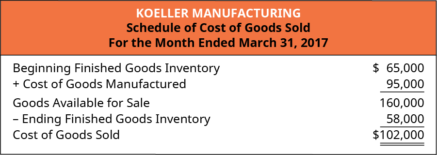 Koeller Manufacturing Schedule of Cost of Goods Sold For the Month Ending March 31, 2017. Beginning Finished Goods Inventory $65,000, plus Cost of Goods Manufactured 95,000, equals Goods Available for Sale 160,000. Less Ending Finished Goods Inventory 58,000 equals Cost of Goods Sold $102,000.