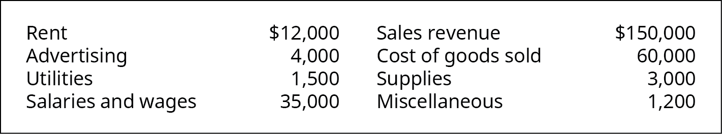 The first row lists Rent $12,000; Advertising $4,000; Utilities $1,500; Salaries and wages $35,000. The next row lists Sales revenue $150,000; Cost of goods sold $60,000; Supplies $3,000; Miscellaneous $1,200.