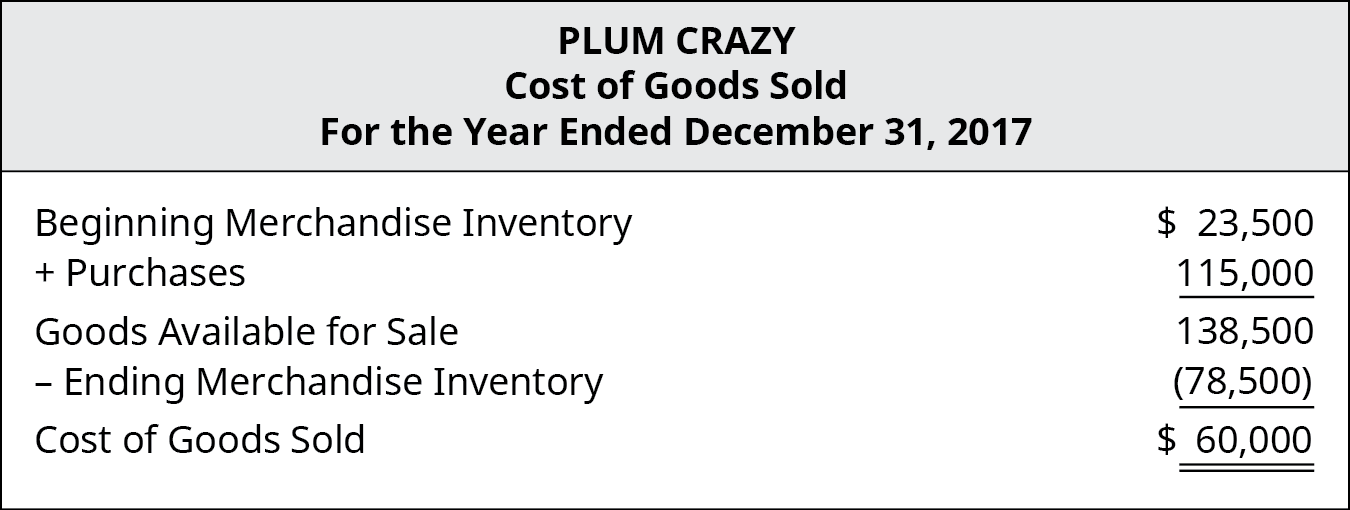 Plum Crazy Cost of Goods Sold for the Year Ended December 31, 2017. Beginning Merchandise Inventory $23,500, plus Purchases $115,000 equals Goods Available for Sale $138,500, minus Ending Merchandise Inventory ($78,500), equals cost of goods sold $60,000.
